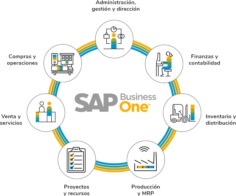 Funcionalidades SAP Busines One Bilbao